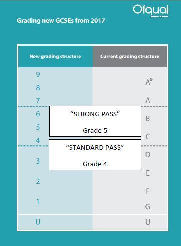 Grading gcses 2017