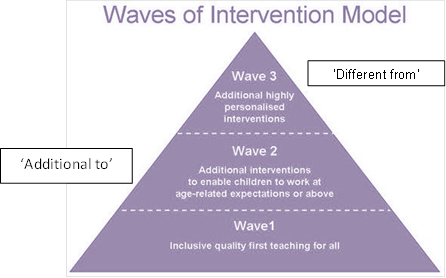 Waves of intervention